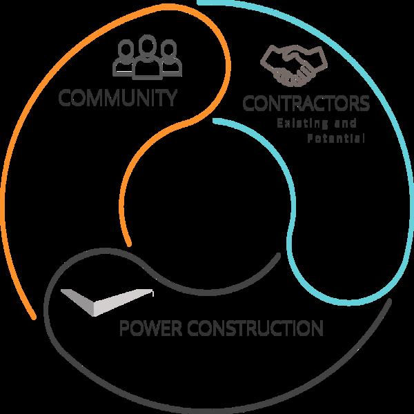 Power of Diversity: Circle of Impact